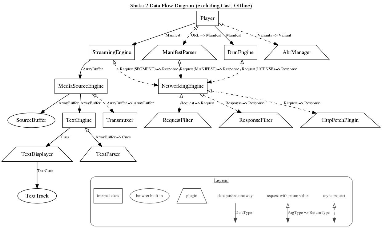 Jsdoc tutorial architecture diagrams shaka data flow diagram nvjuhfo Choice Image
